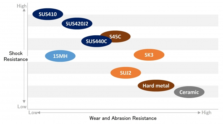 Shock Resistance And Wear Abrasion